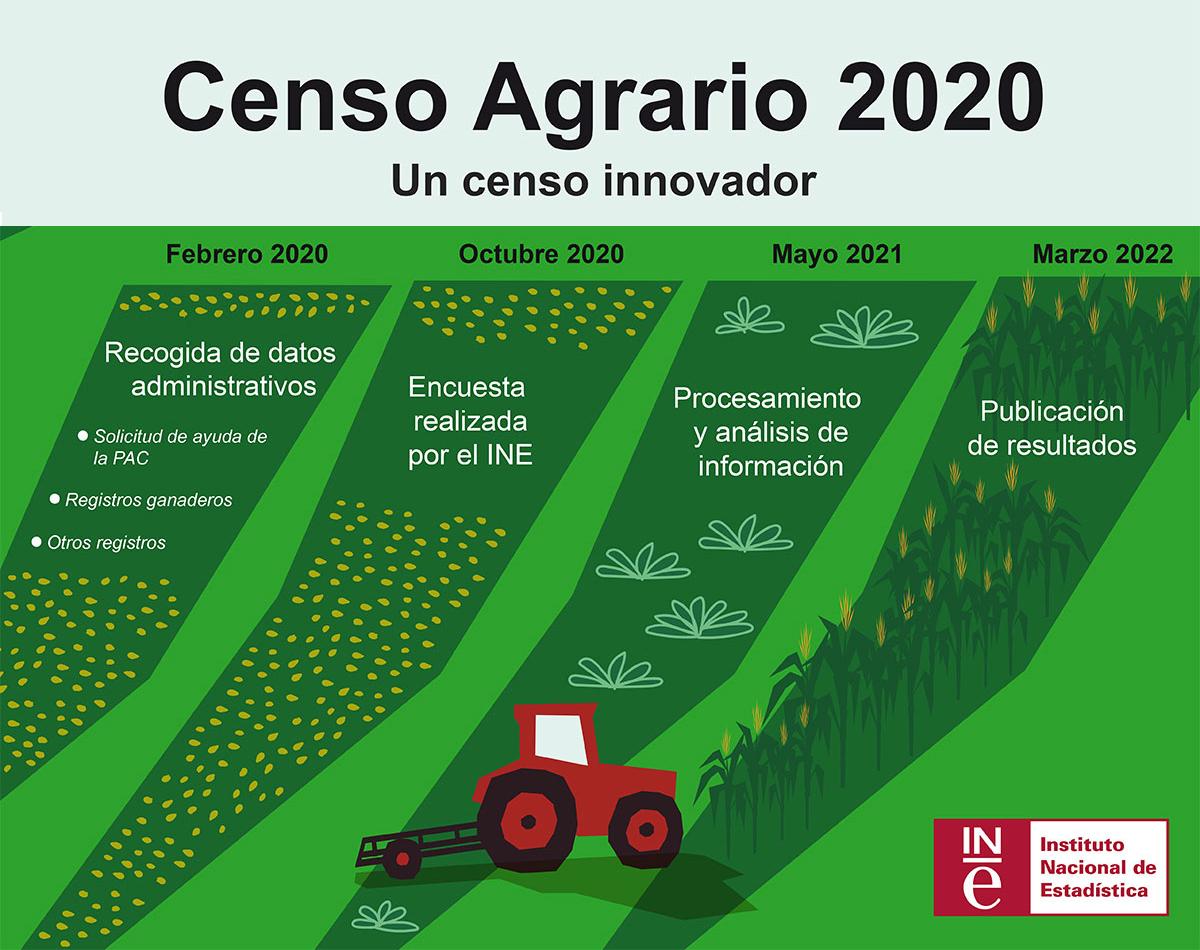 Censo Agrario